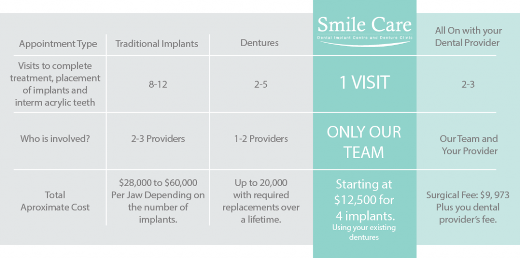 Smile Care - Compare Chart